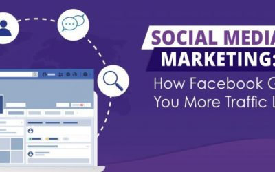 Social Media Marketing: How Facebook Gets You More Traffic Leads